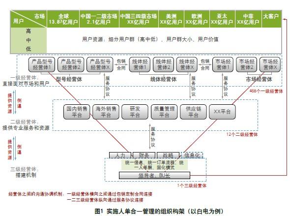 变金字塔形组织架构为倒三角型自主经营体网络