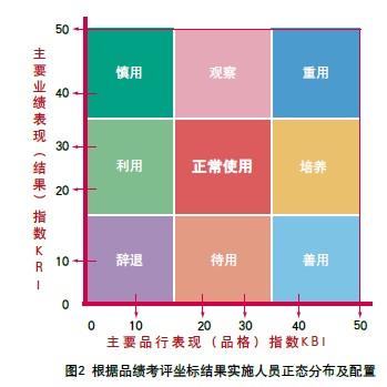 y轴为业绩指标(kri)的平面坐标内,根据品绩管理理论将人员进行象限