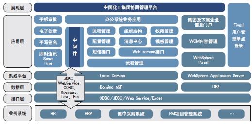 提升管控能力的协同管理平台建设(2013-09)