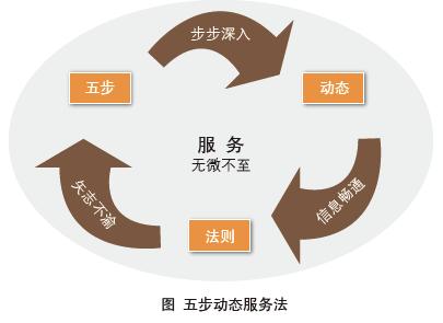 dquo;的五个关键步骤