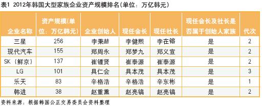 (1)在股权结构上,韩国的家族企业偏向交叉持股来提