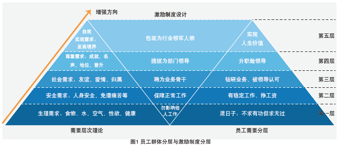 """C公司目前的薪酬水平缺乏竞争力,所以需要通过市场调查,弄清楚同行业同岗位的市场薪酬状态,以市场上的一般工资状态为参考,对本公司的薪酬进行适当调整,保证工资不断有小幅度提升,再进行大幅度提升。如图2,图中画出了四个阴影矩形,分别表示初、中、高、特等四个等级的工资。每个矩形底端的虚线表示该级别的工资所对应的工资指导线。从左下角到右上角的阶梯状的粗实线可以表示小步快跑的思想。每一层级的""""工资矩形""""都对应着几个""""小台阶""""。表示在每一个等级的工资内部都要细分为不同"""