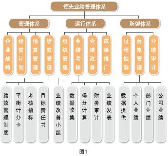 结合iso9000国际质量管理体系,中国卓越绩效管理模式,阿米巴经营,精益