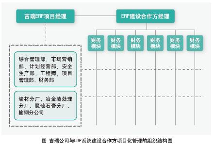 项目管理功能模块:项目结构管理;项目进度管理;项目