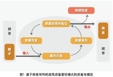 该模式将企业的质量管理活动简化为四个过程:顾客