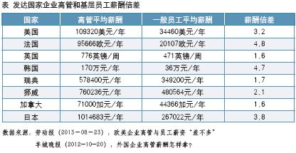 王素娟在高管薪酬结构方面