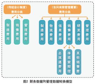 建立完整的多轴矩阵式预算管理流程