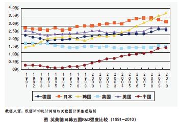 在韩国产业结构转型升级的动力机制中