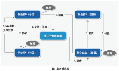 供应链金融业务模式探析(2015-09)