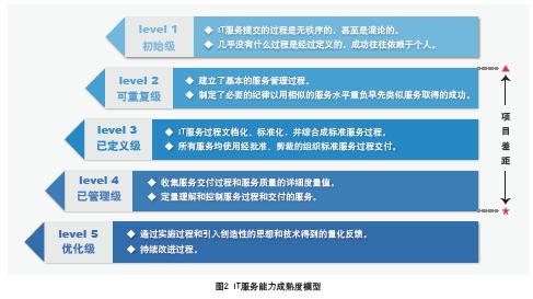 标杆法的实施步骤图