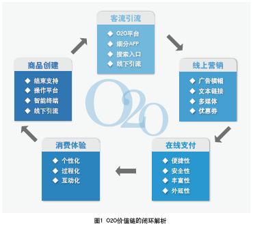 o2o价值链的闭环商业模式解析(2015-12)