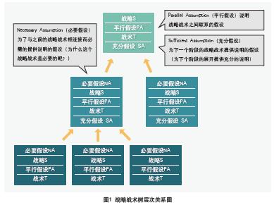 战略战术树(strategic tactic,s&t)是由约束理论(toc)的发明者高德