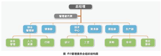 iris体系文件的有效性控制是一个动态管理过程,应根据组织机构变更